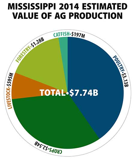 Ag values set to top $7B for third year